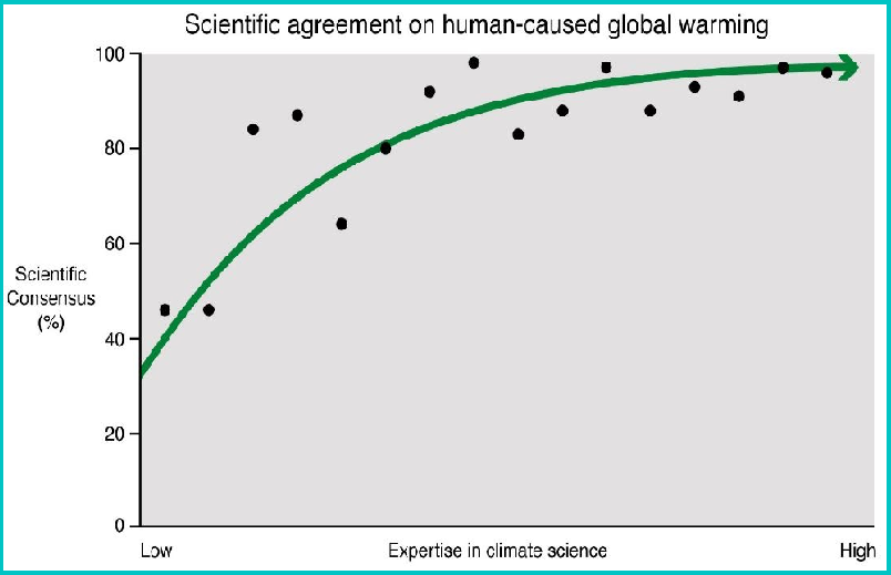 Scientific Agreement